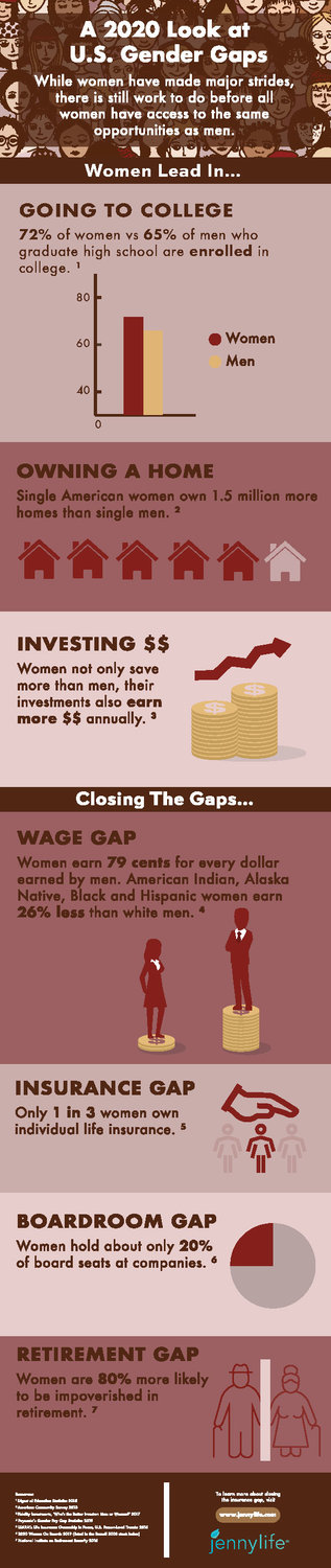 In Honor of Women: Gender Gaps At A Glimpse