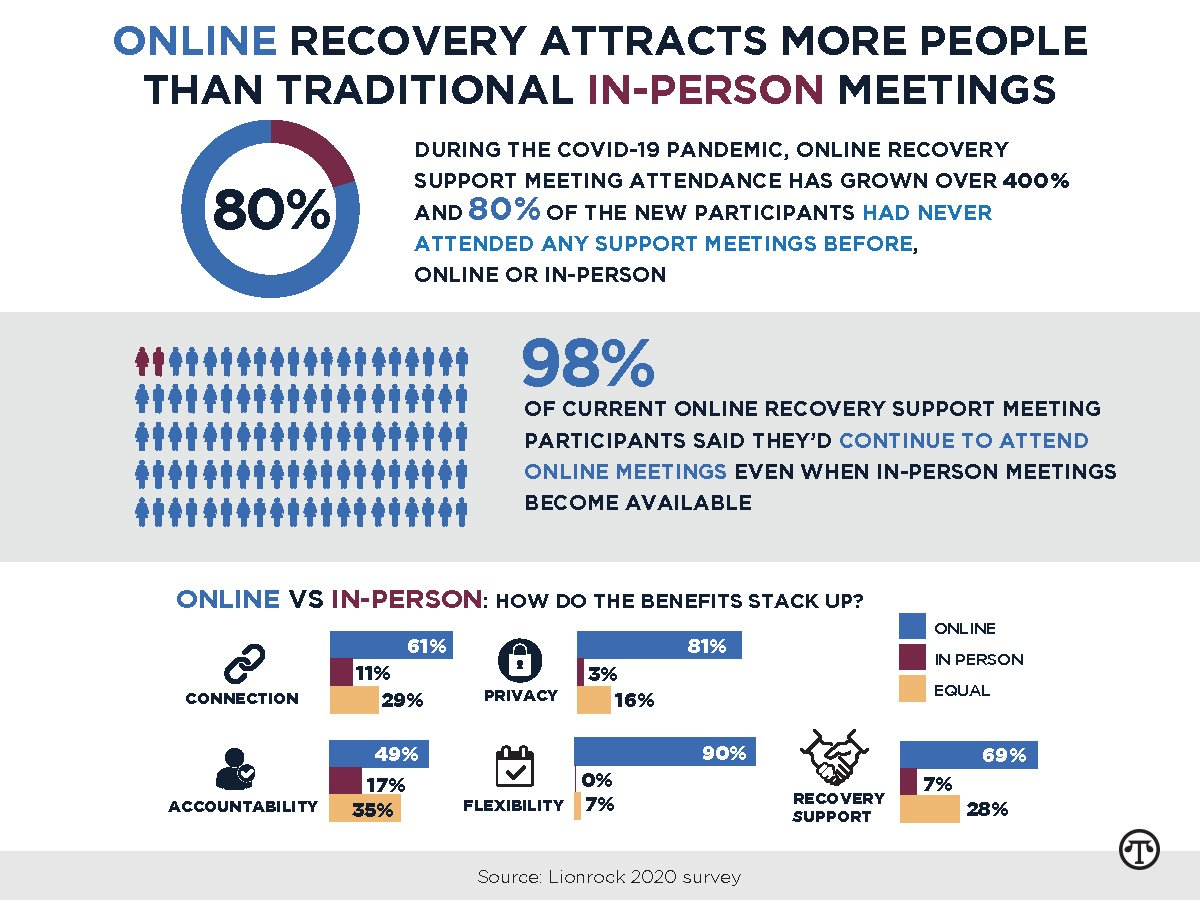 Online Recovery Provides New Hope for People Battling Addiction