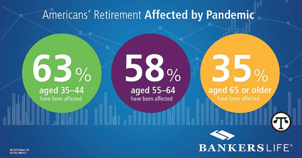 Financial Difficulties During a Global Pandemic: Why It Is Important To Start Saving For Retirement, Despite Your Age