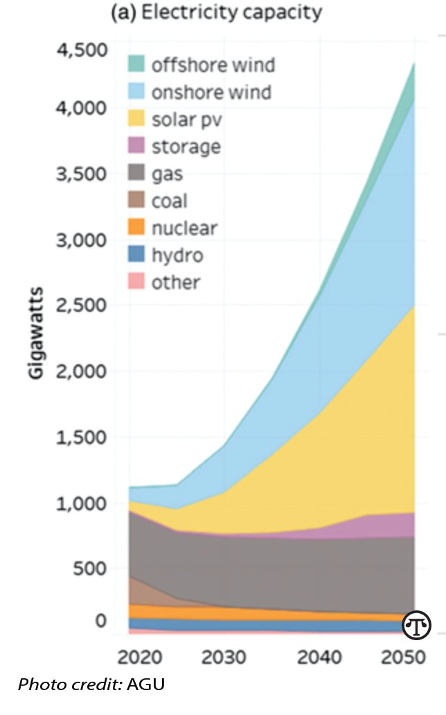 In the least-cost scenario to achieve net zero emissions of carbon dioxide by 2050, wind, solar, and battery storage capacity will have to increase several-fold.